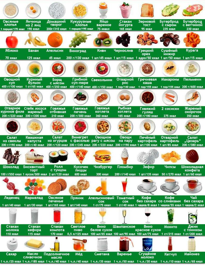 Таблица высококалорийных продуктов