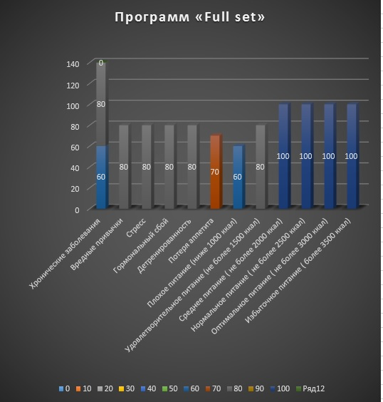 Динамика эффективности набора веса программы «Full set» на графике